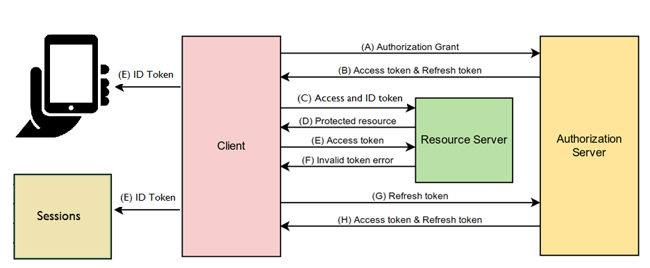 Securing Microservices   Ness Digital Engineering