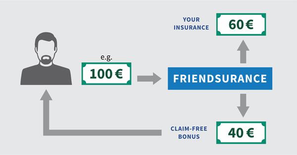 Peer to Peer Insurance