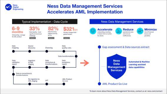 AML Managment service