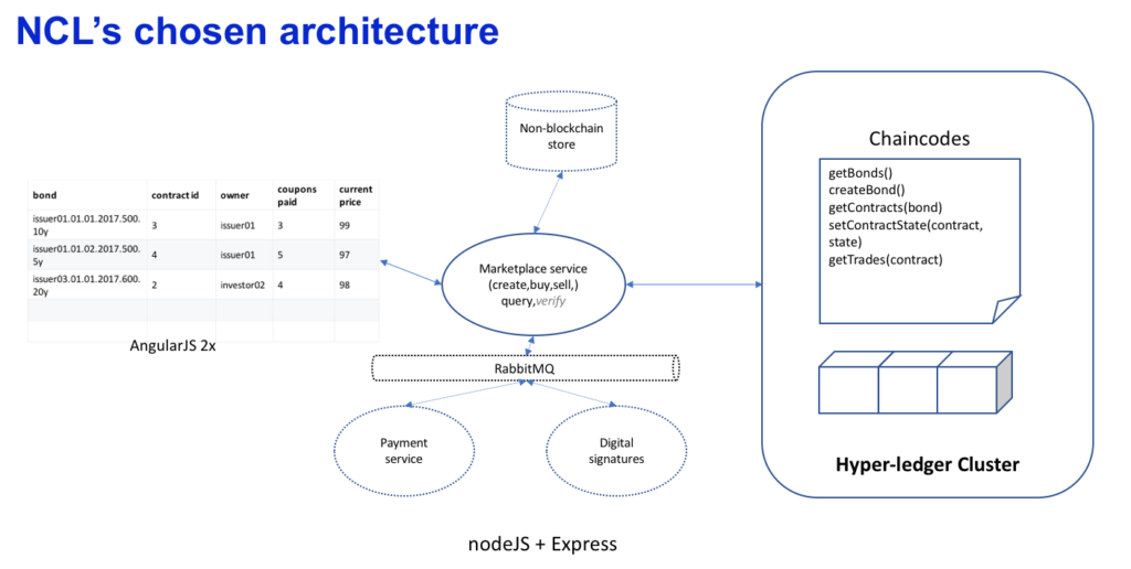 Blockchain-architecture