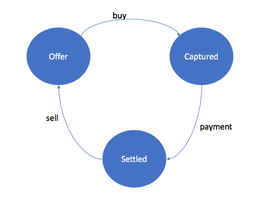 blockchain-nessconnected